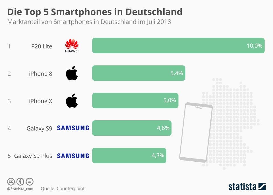Top-5 Smartphones in Deutschland