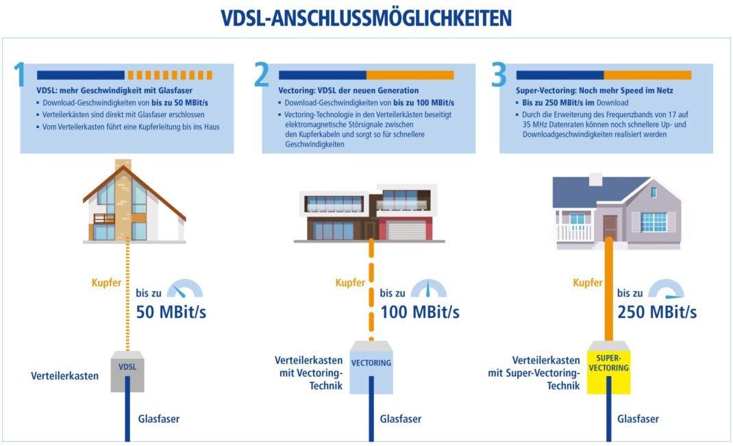 VDSL Anschlusstechnik