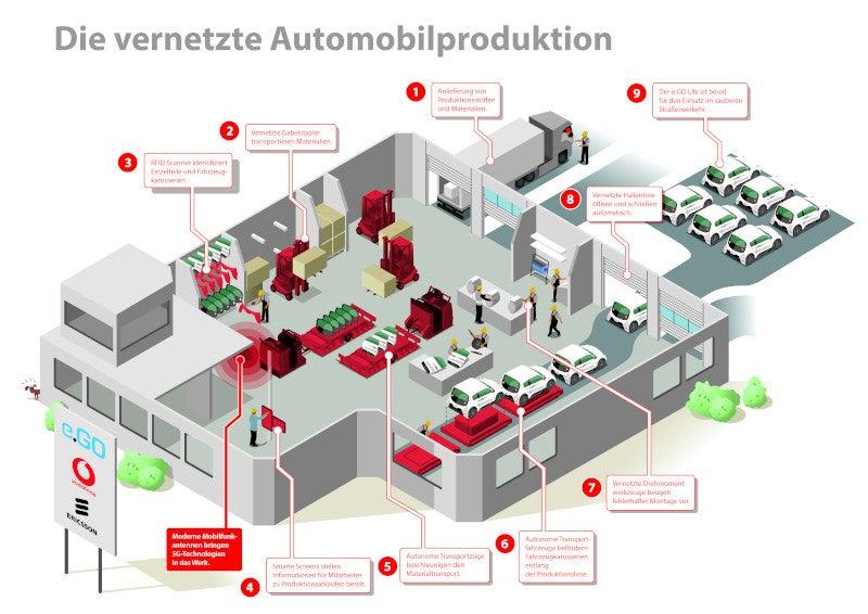 Vernetzte Automobilproduktion