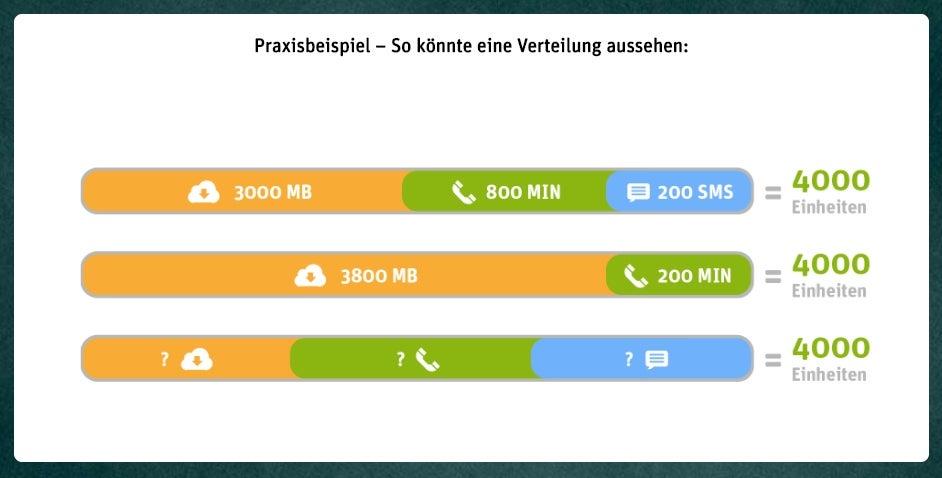 WhatsApp SIM Verteilung